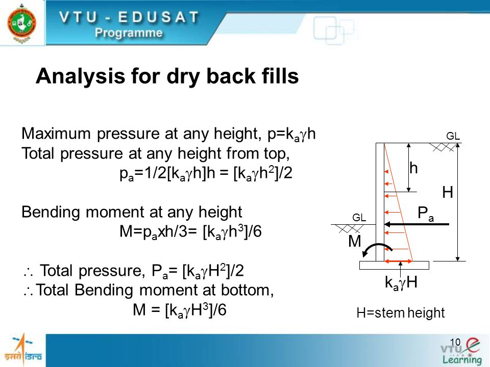 10 Analysis for dry back fills Maximum pressure at any height, p=k a  h Total pressure at any height from top, p a =1/2[k a  h]h = [k a  h 2 ]/2 Be