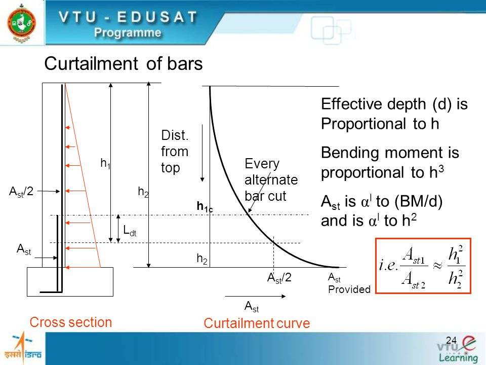 24 Curtailment of bars A st Provided A st /2 A st Dist. from top h2h2 Every alternate bar cut A st A st /2h2h2 L dt h 1c h1h1 Cross section Curtailmen