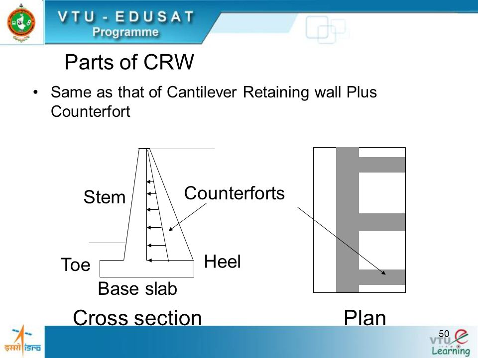 50 Parts of CRW Same as that of Cantilever Retaining wall Plus Counterfort Stem Toe Heel Base slab Counterforts Cross sectionPlan