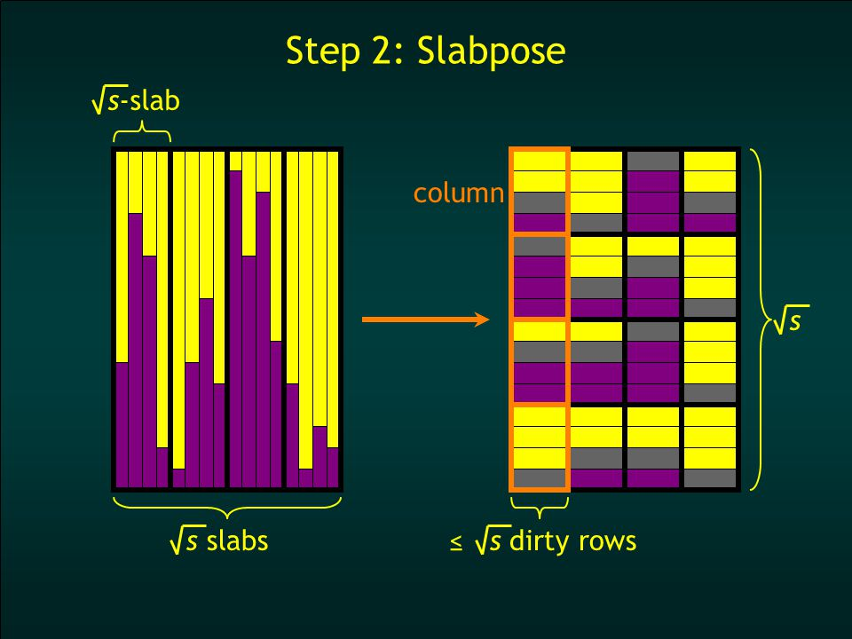 Step 2: Slabpose s-slab s slabs column s ≤ s dirty rows