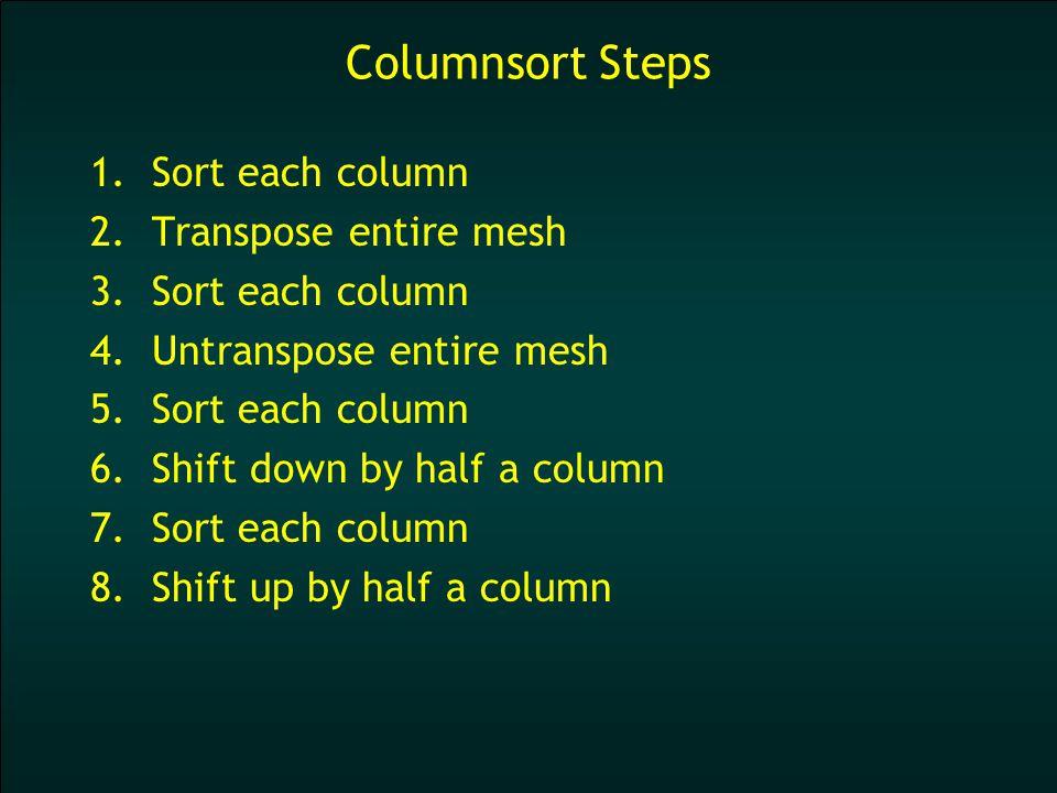 1.Sort each column 2.Slabpose: transpose within vertical slabs 3.Sort each column 4.Shuffle columns 5.Slabpose 6.Sort each column 7.Untranspose entire mesh 8.Sort each column 9.Shift down by half a column 10.Sort each column 11.Shift up by half a column 1.Sort each column 2.Slabpose: transpose within vertical slabs 3.Sort each column 4.Shuffle columns 5.Slabpose 6.Sort each column 7.Untranspose entire mesh 8.Sort each column 9.Shift down by half a column 10.Sort each column 11.Shift up by half a column 1.Sort each column 2.Slabpose: transpose within vertical slabs 3.Sort each column 4.Shuffle columns 5.Slabpose 6.Sort each column 7.Untranspose entire mesh 8.Sort each column 9.Shift down by half a column 10.Sort each column 11.Shift up by half a column Slabpose Columnsort Steps Oblivious!
