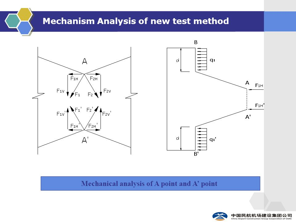 Mechanism Analysis of new test method Mechanical analysis of A point and A' point