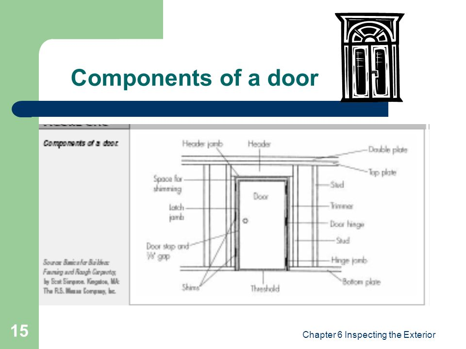 Chapter 6 Inspecting the Exterior 15 Components of a door