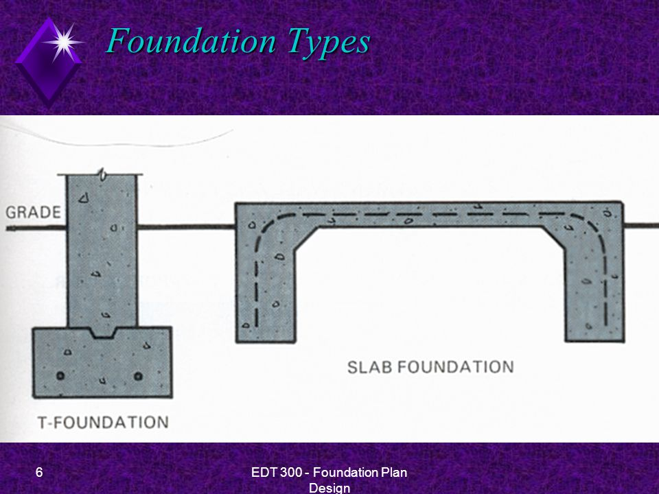 7EDT 300 - Foundation Plan Design Foundation Types