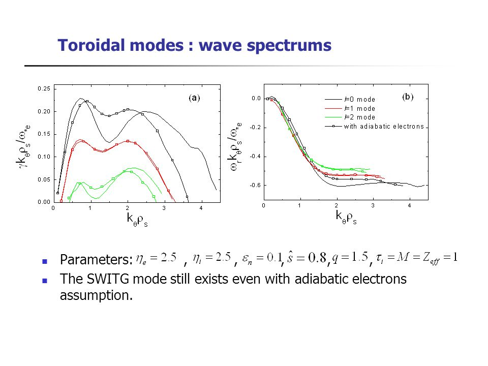 Toroidal modes : wave spectrums Parameters:,,,,, The SWITG mode still exists even with adiabatic electrons assumption.