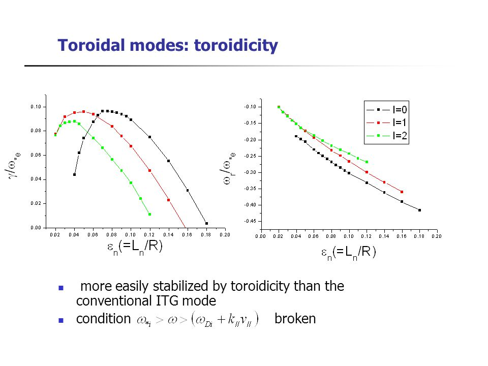 Toroidal modes: toroidicity more easily stabilized by toroidicity than the conventional ITG mode condition broken