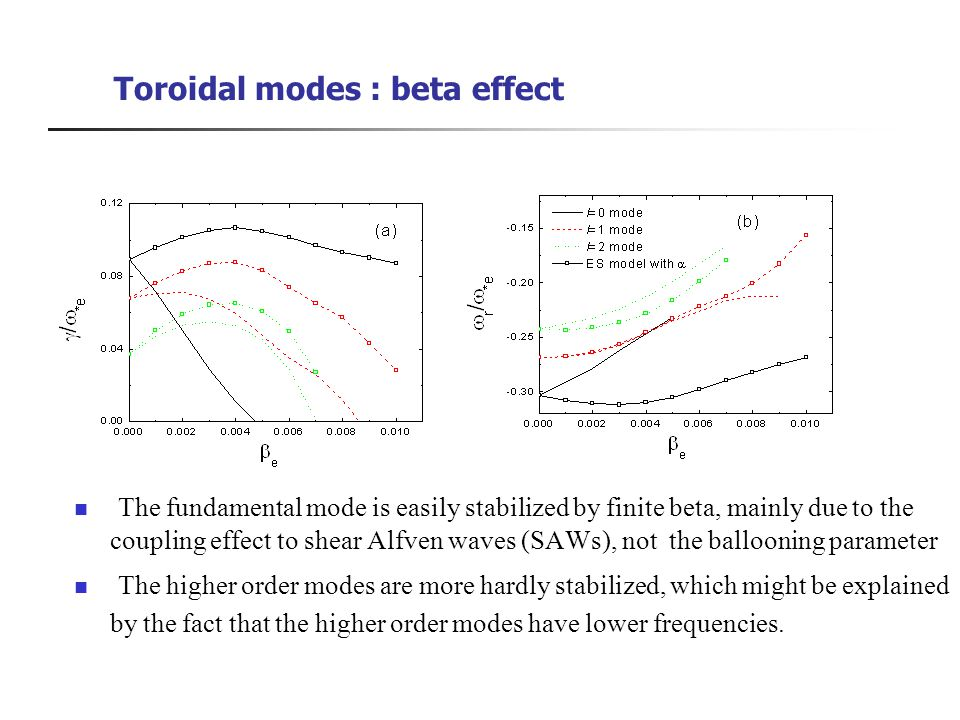 Toroidal modes : beta effect The fundamental mode is easily stabilized by finite beta, mainly due to the coupling effect to shear Alfven waves (SAWs), not the ballooning parameter The higher order modes are more hardly stabilized, which might be explained by the fact that the higher order modes have lower frequencies.