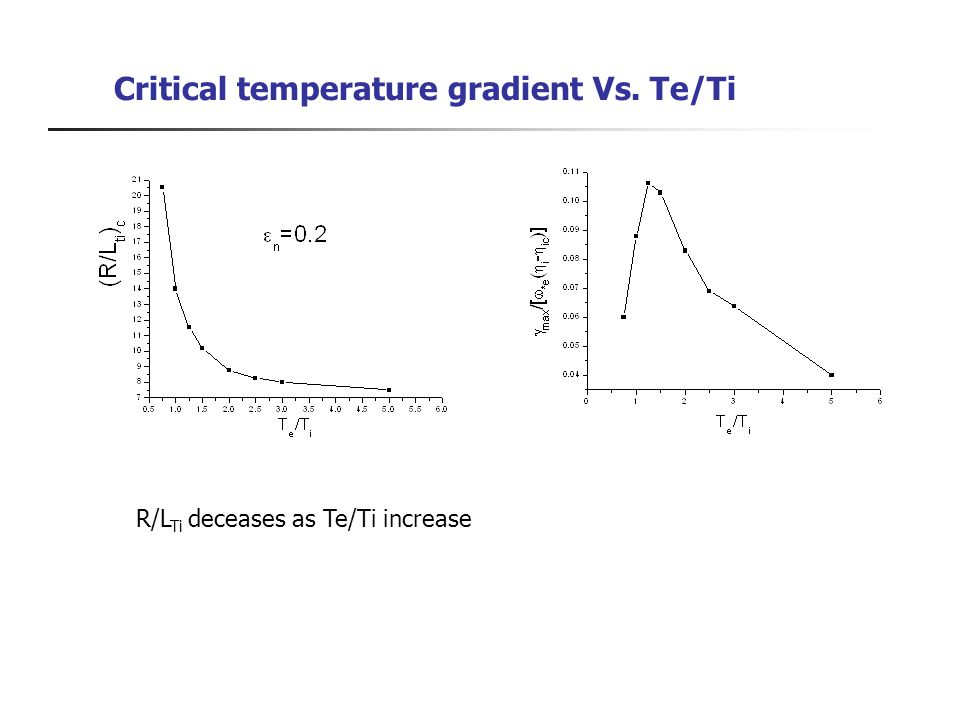 Critical temperature gradient Vs. Te/Ti R/L Ti deceases as Te/Ti increase