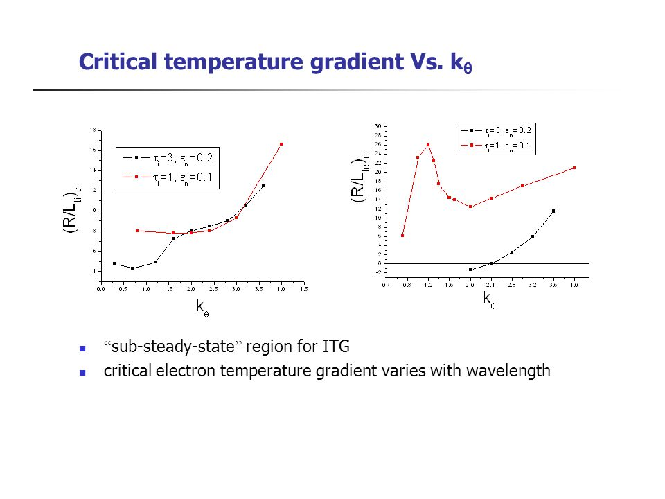 Critical temperature gradient Vs.