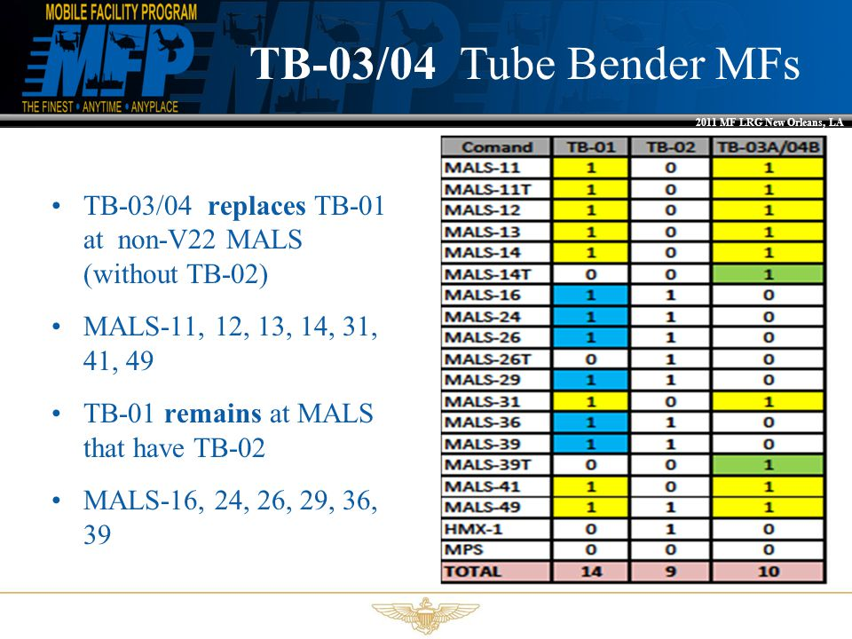 2011 MF LRG New Orleans, LA TB-03/04 Tube Bender MFs TB-03/04 replaces TB-01 at non-V22 MALS (without TB-02) MALS-11, 12, 13, 14, 31, 41, 49 TB-01 remains at MALS that have TB-02 MALS-16, 24, 26, 29, 36, 39