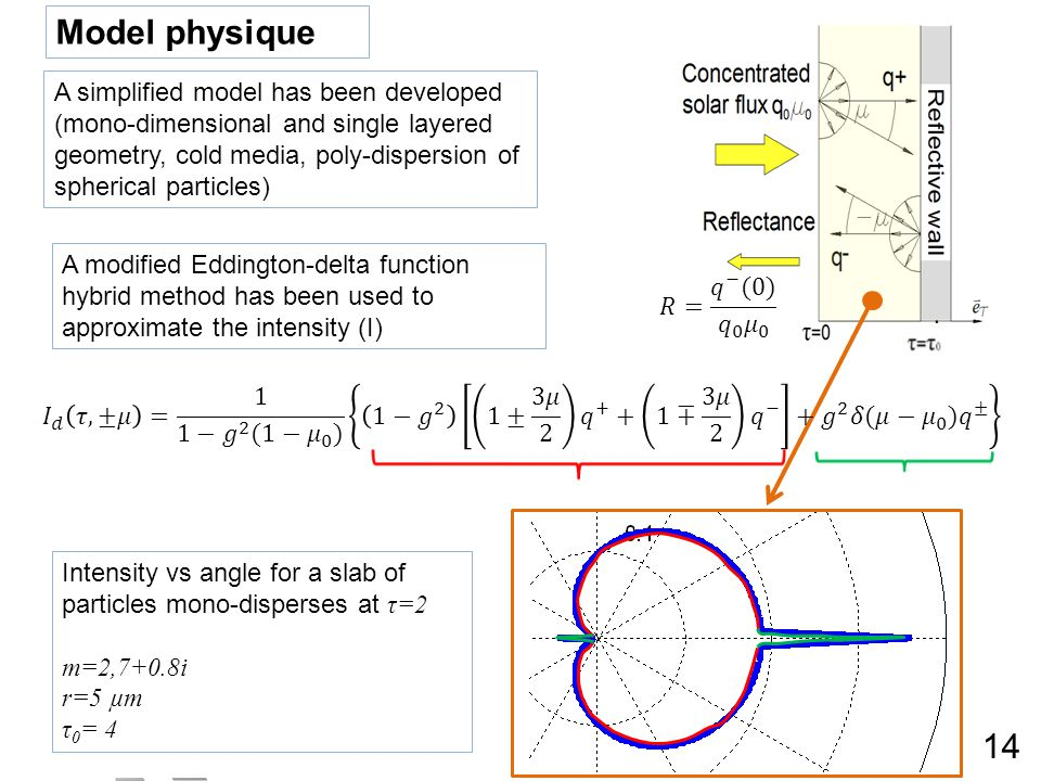 A simplified model has been developed (mono-dimensional and single layered geometry, cold media, poly-dispersion of spherical particles) Model physique 14 Intensity vs angle for a slab of particles mono-disperses at τ=2 m=2,7+0.8i r=5 µm τ 0 = 4 A modified Eddington-delta function hybrid method has been used to approximate the intensity (I)