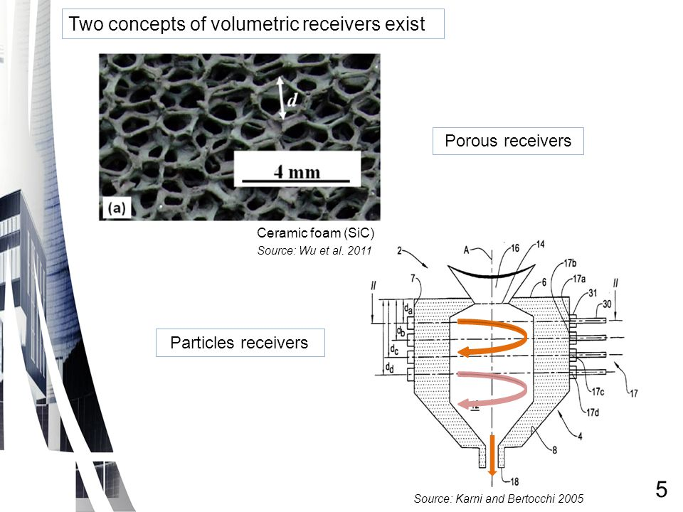 Source: Karni and Bertocchi 2005 Ceramic foam (SiC) Two concepts of volumetric receivers exist Porous receivers Particles receivers Source: Wu et al.
