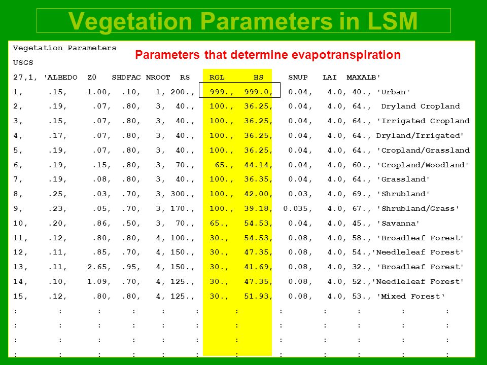 Vegetation Parameters in LSM Vegetation Parameters USGS 27,1, ALBEDO Z0 SHDFAC NROOT RS RGL HS SNUP LAI MAXALB 1,.15, 1.00,.10, 1, 200., 999., 999.0, 0.04, 4.0, 40., Urban 2,.19,.07,.80, 3, 40., 100., 36.25, 0.04, 4.0, 64., Dryland Cropland 3,.15,.07,.80, 3, 40., 100., 36.25, 0.04, 4.0, 64., Irrigated Cropland 4,.17,.07,.80, 3, 40., 100., 36.25, 0.04, 4.0, 64., Dryland/Irrigated 5,.19,.07,.80, 3, 40., 100., 36.25, 0.04, 4.0, 64., Cropland/Grassland 6,.19,.15,.80, 3, 70., 65., 44.14, 0.04, 4.0, 60., Cropland/Woodland 7,.19,.08,.80, 3, 40., 100., 36.35, 0.04, 4.0, 64., Grassland 8,.25,.03,.70, 3, 300., 100., 42.00, 0.03, 4.0, 69., Shrubland 9,.23,.05,.70, 3, 170., 100., 39.18, 0.035, 4.0, 67., Shrubland/Grass 10,.20,.86,.50, 3, 70., 65., 54.53, 0.04, 4.0, 45., Savanna 11,.12,.80,.80, 4, 100., 30., 54.53, 0.08, 4.0, 58., Broadleaf Forest 12,.11,.85,.70, 4, 150., 30., 47.35, 0.08, 4.0, 54., Needleleaf Forest 13,.11, 2.65,.95, 4, 150., 30., 41.69, 0.08, 4.0, 32., Broadleaf Forest 14,.10, 1.09,.70, 4, 125., 30., 47.35, 0.08, 4.0, 52., Needleleaf Forest 15,.12,.80,.80, 4, 125., 30., 51.93, 0.08, 4.0, 53., Mixed Forest' : : : : : : Parameters that determine evapotranspiration