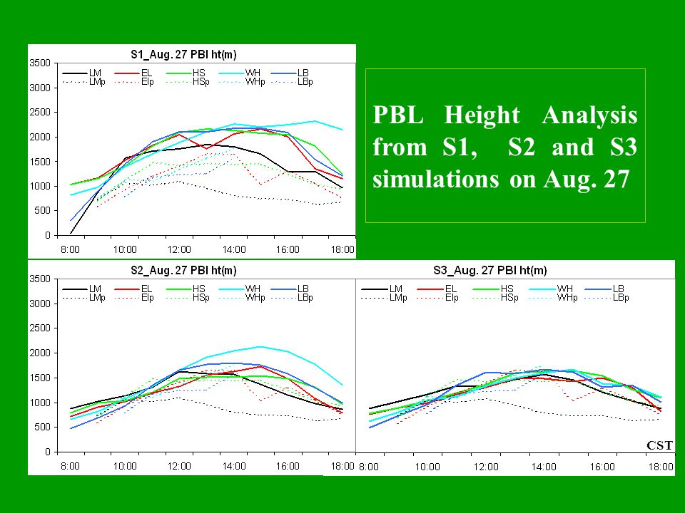 PBL Height Analysis from S1, S2 and S3 simulations on Aug. 27 CST