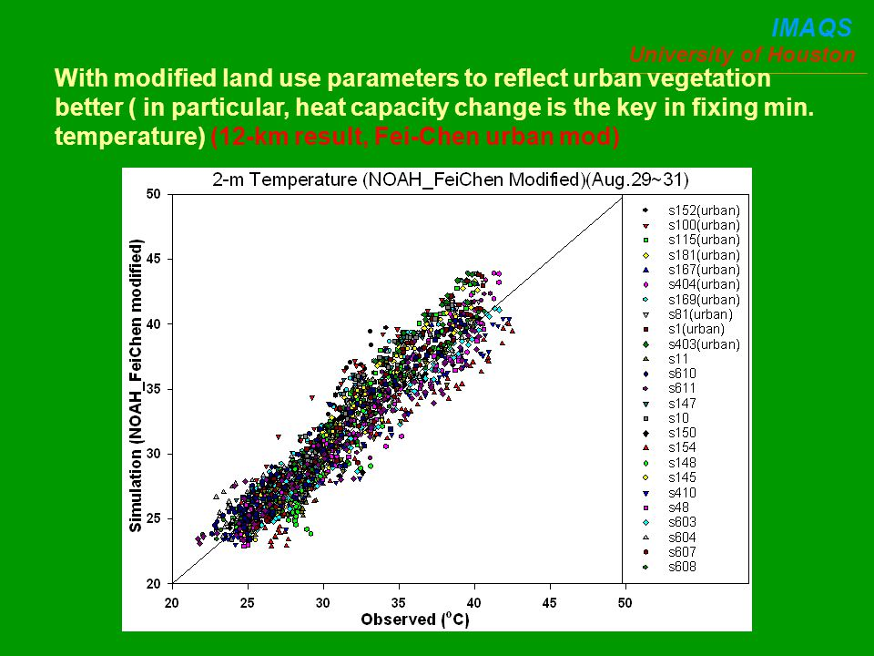 University of Houston IMAQS With modified land use parameters to reflect urban vegetation better ( in particular, heat capacity change is the key in fixing min.