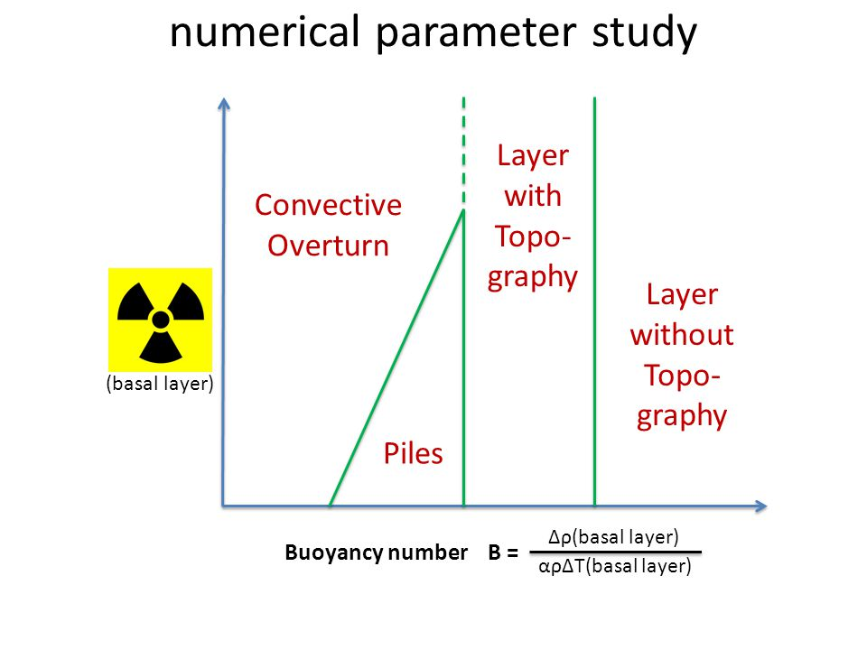 numerical parameter study Buoyancy number B = Δρ(basal layer) αρΔT(basal layer) (basal layer) Convective Overturn Piles Layer with Topo- graphy Layer without Topo- graphy