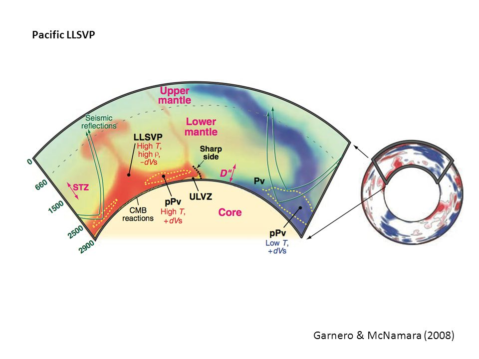 LLSVP volume - benchmark Estimates from Burke et al (2008) using SMEAN model: -Smaller LLSVP inferred -different choice of seismic model and contour -consider material that is continuous from CMB only