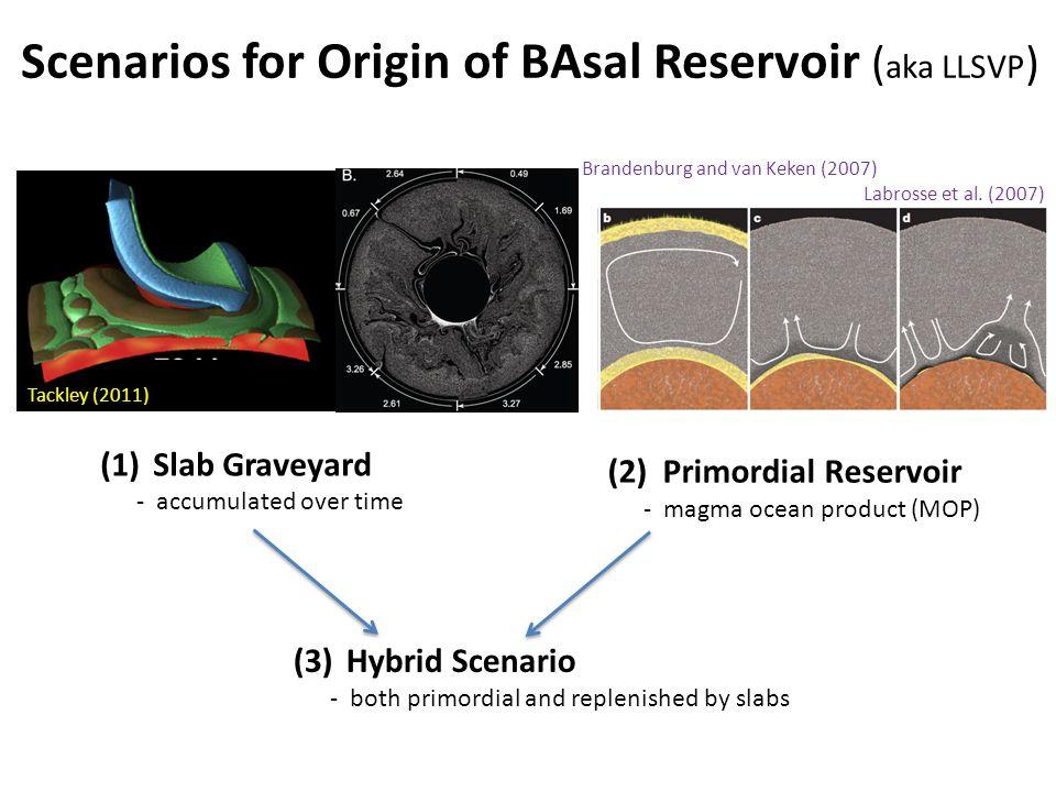 (1)Slab graveyard (2)32 (3)Hybrid Scenario - both primordial and replenished by slabs Scenarios for Origin of BAsal Reservoir ( aka LLSVP ) Brandenbur