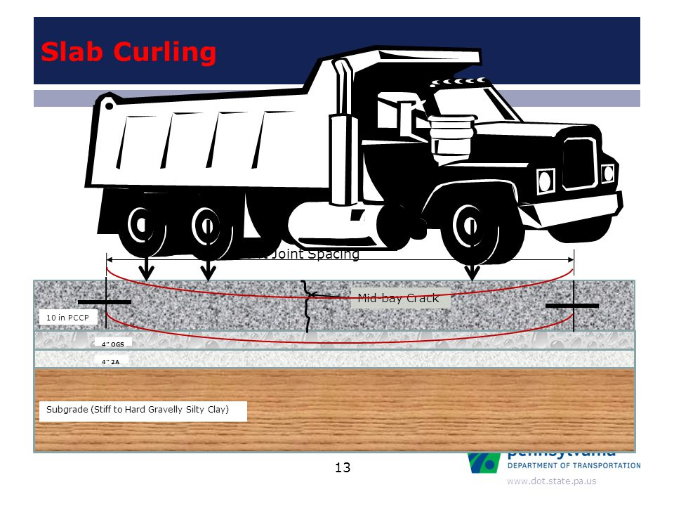 "www.dot.state.pa.us Slab Curling 10 in PCCP 4"" OGS 4"" 2A Subgrade (Stiff to Hard Gravelly Silty Clay) 20 ft Joint Spacing Mid-bay Crack 13"