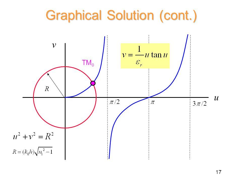 TM 0 R  2  3  v u Graphical Solution (cont.) 17