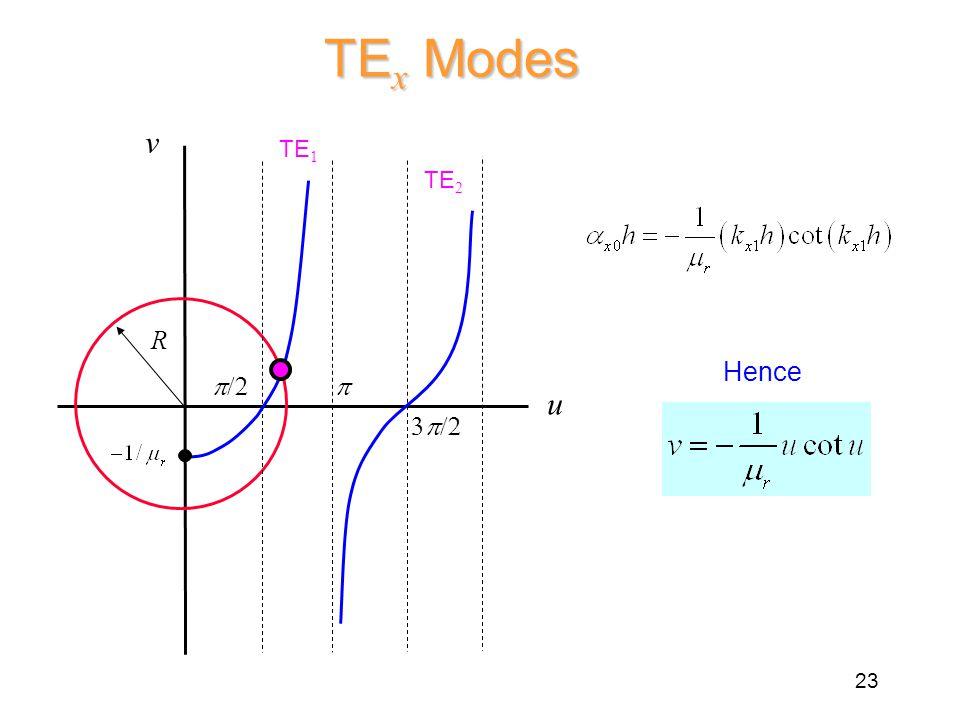 TE x Modes R  v u   TE 1 TE 2 Hence 23