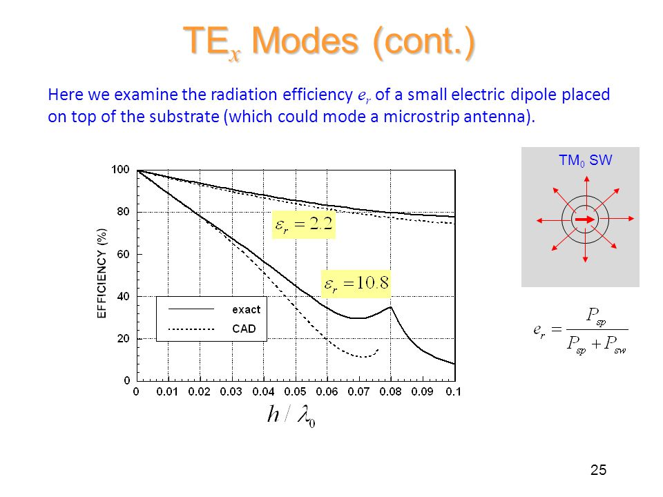 TE x Modes (cont.) 25 Here we examine the radiation efficiency e r of a small electric dipole placed on top of the substrate (which could mode a microstrip antenna).