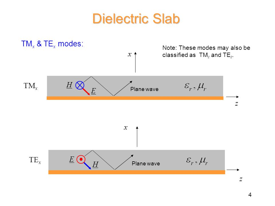 Dielectric Slab TM x & TE x modes: x z H E TM x z E H TE x x Note: These modes may also be classified as TM z and TE z.