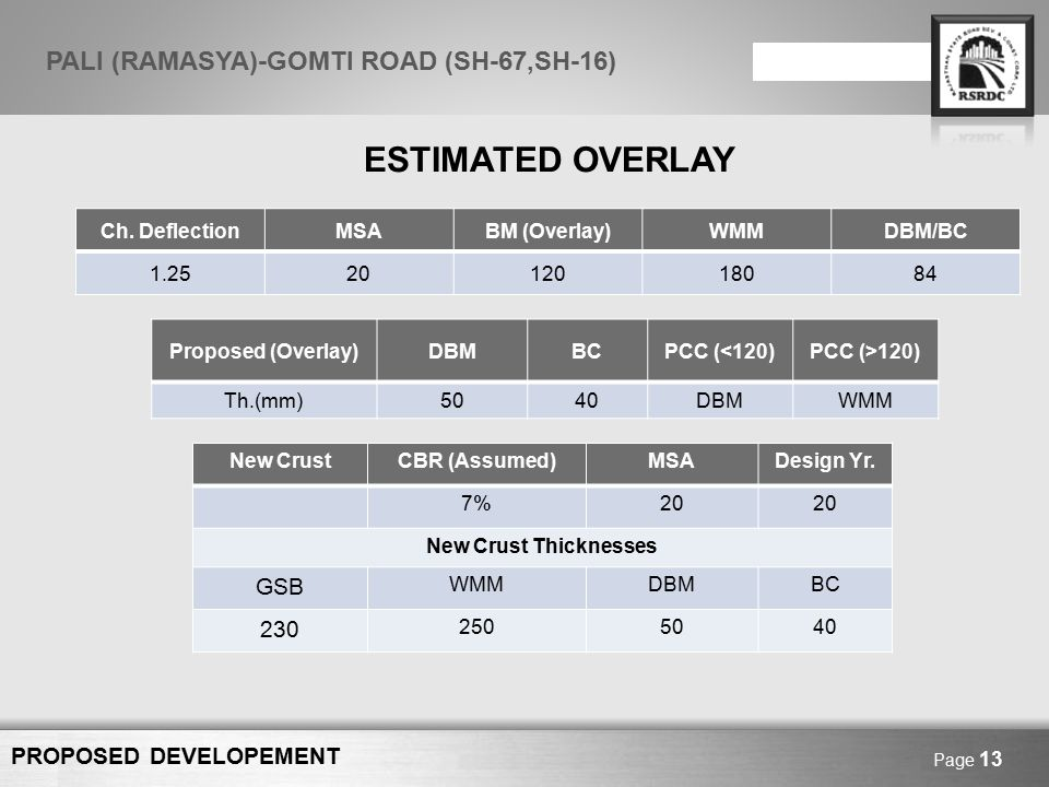 Here comes your footer Page 14 PALI (RAMASYA)-GOMTI ROAD (SH-67,SH-16) LIST OF REPLACED BRIDGES S.