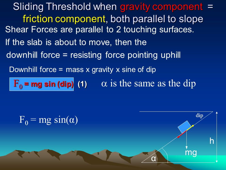 Sliding Threshold when gravity component = friction component, both parallel to slope Shear Forces are parallel to 2 touching surfaces. If the slab is