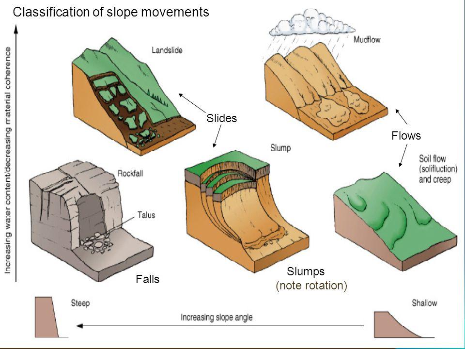 Classification of slope movements Slides Falls Slumps Flows (note rotation)