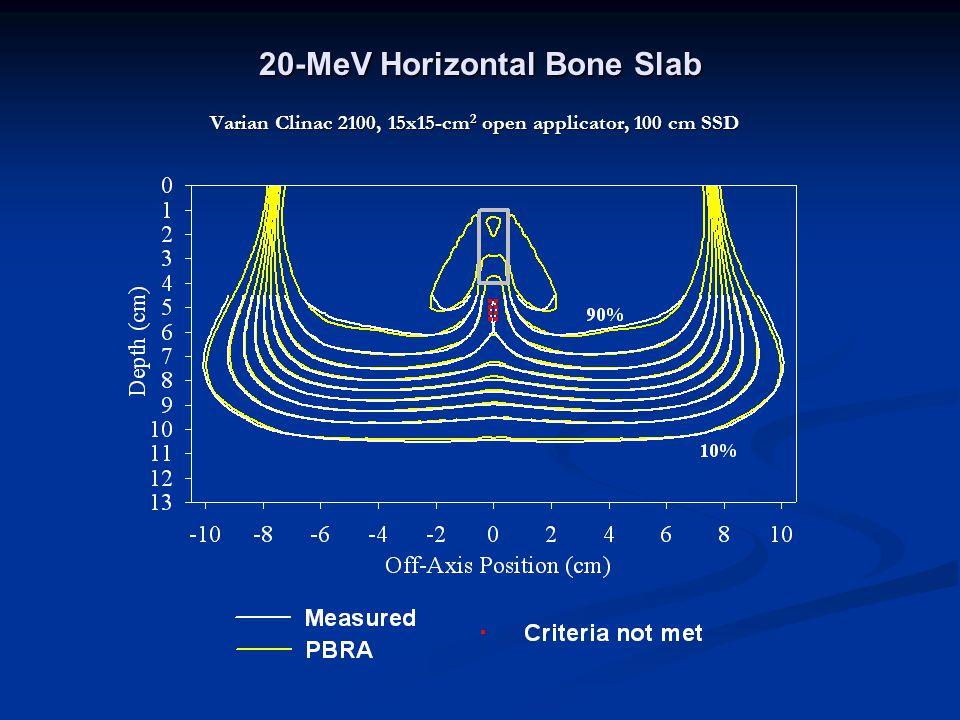 20-MeV Horizontal Bone Slab Varian Clinac 2100, 15x15-cm 2 open applicator, 100 cm SSD