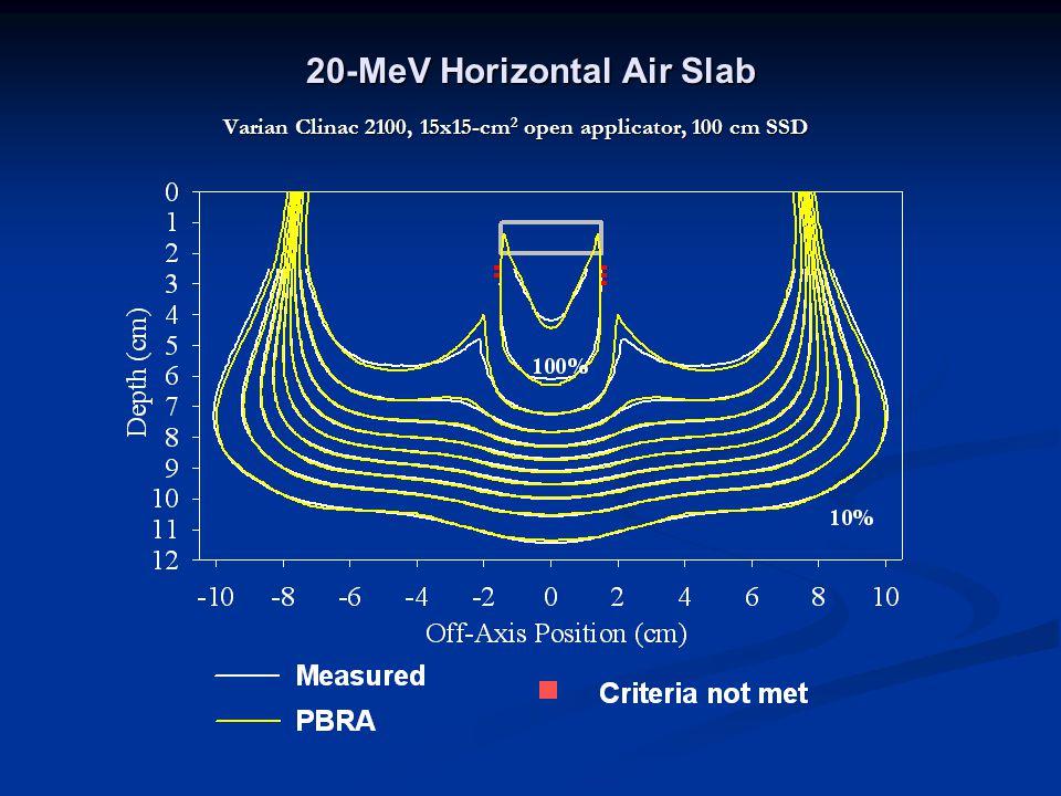 20-MeV Horizontal Air Slab Varian Clinac 2100, 15x15-cm 2 open applicator, 100 cm SSD