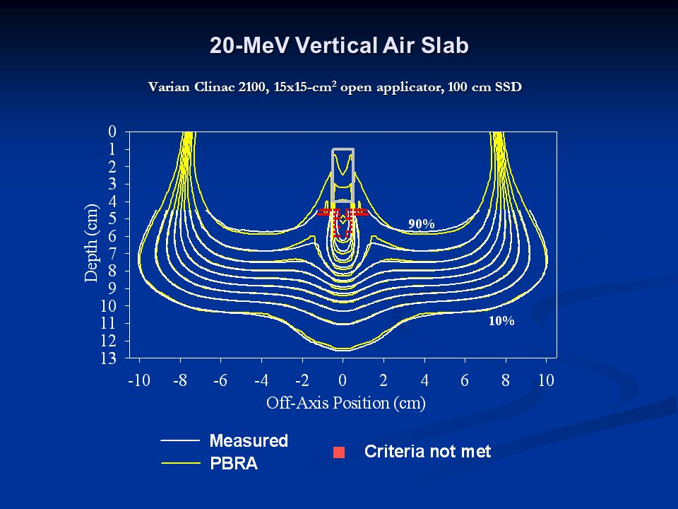 20-MeV Vertical Air Slab Varian Clinac 2100, 15x15-cm 2 open applicator, 100 cm SSD
