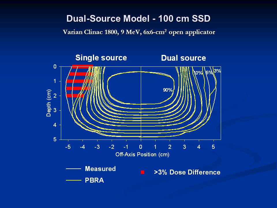 Dual-Source Model - 100 cm SSD Varian Clinac 1800, 9 MeV, 6x6-cm 2 open applicator