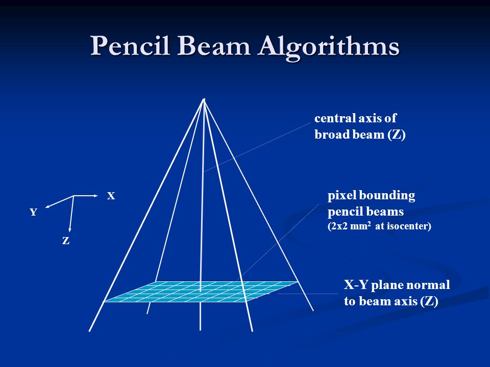 Pencil Beam Algorithms central axis of broad beam (Z) Y Z X X-Y plane normal to beam axis (Z) pixel bounding pencil beams (2x2 mm 2 at isocenter)