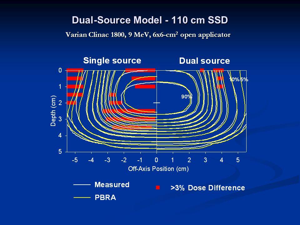Dual-Source Model - 110 cm SSD Varian Clinac 1800, 9 MeV, 6x6-cm 2 open applicator