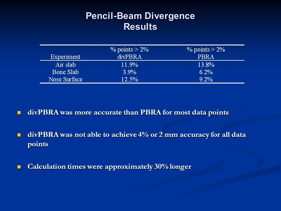 Pencil-Beam Divergence Results divPBRA was more accurate than PBRA for most data points divPBRA was more accurate than PBRA for most data points divPBRA was not able to achieve 4% or 2 mm accuracy for all data points divPBRA was not able to achieve 4% or 2 mm accuracy for all data points Calculation times were approximately 30% longer Calculation times were approximately 30% longer