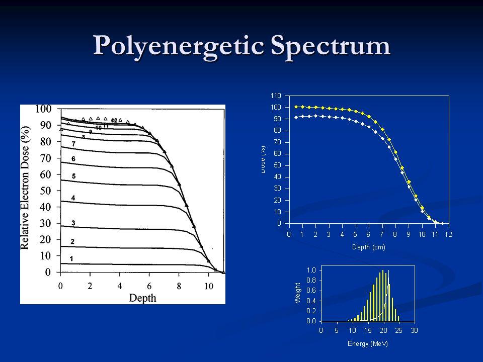 Polyenergetic Spectrum