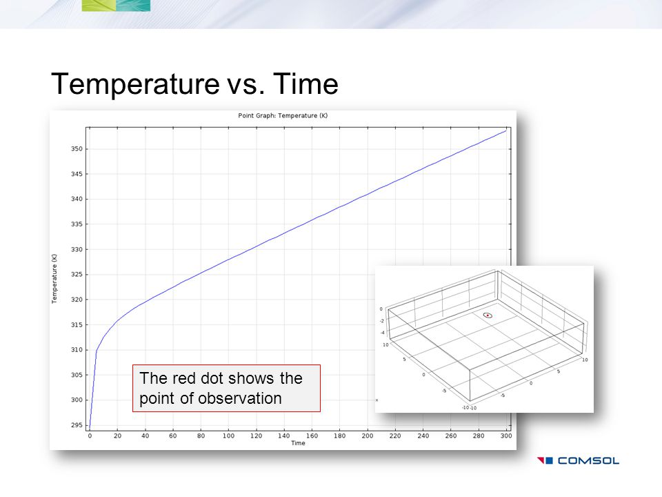 Temperature vs. Time The red dot shows the point of observation