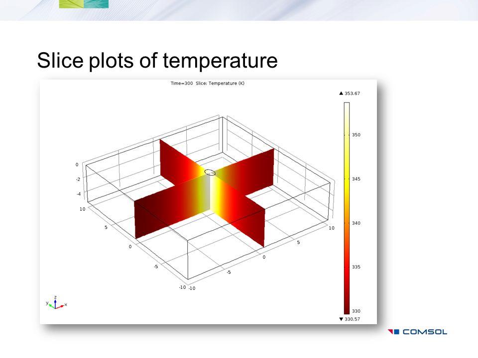 Slice plots of temperature