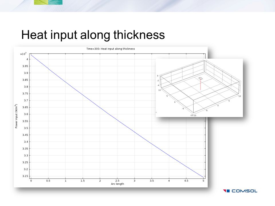 Heat input along thickness
