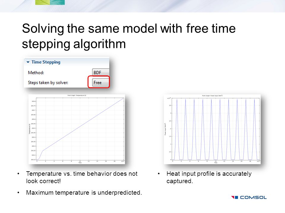 Solving the same model with free time stepping algorithm Temperature vs. time behavior does not look correct! Maximum temperature is underpredicted. H