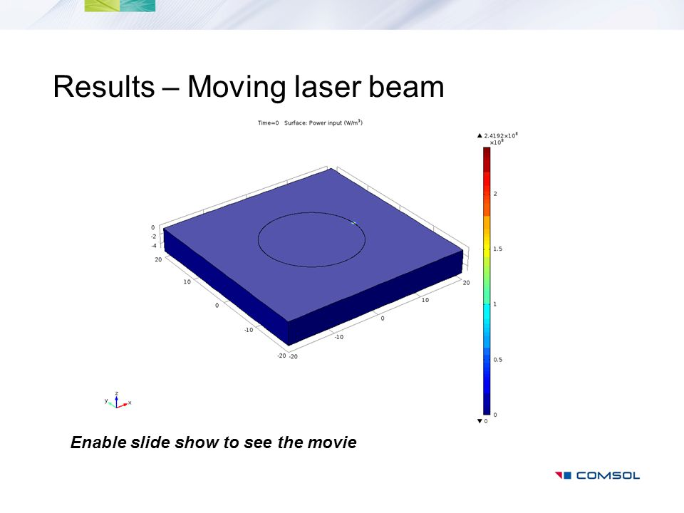 Results – Moving laser beam Enable slide show to see the movie
