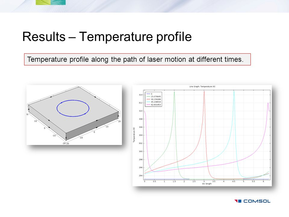 Results – Temperature profile Temperature profile along the path of laser motion at different times.