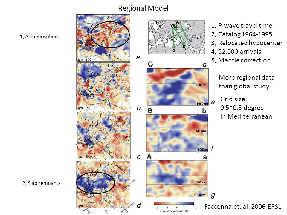 Regional Model Faccenna et. al.