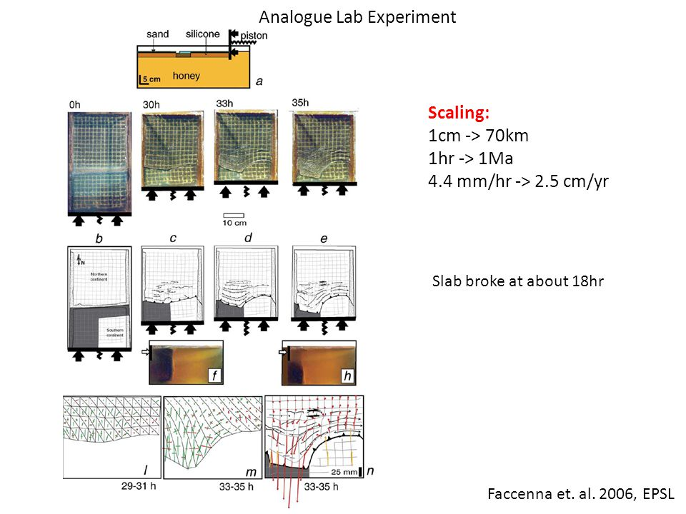 Analogue Lab Experiment Scaling: 1cm -> 70km 1hr -> 1Ma 4.4 mm/hr -> 2.5 cm/yr Slab broke at about 18hr