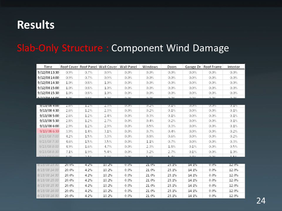 24 Results Slab-Only Structure : Component Wind Damage