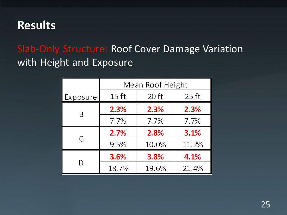 25 Results Slab-Only Structure: Roof Cover Damage Variation with Height and Exposure