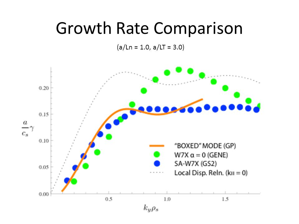 Growth Rate Comparison (a/Ln = 1.0, a/LT = 3.0)