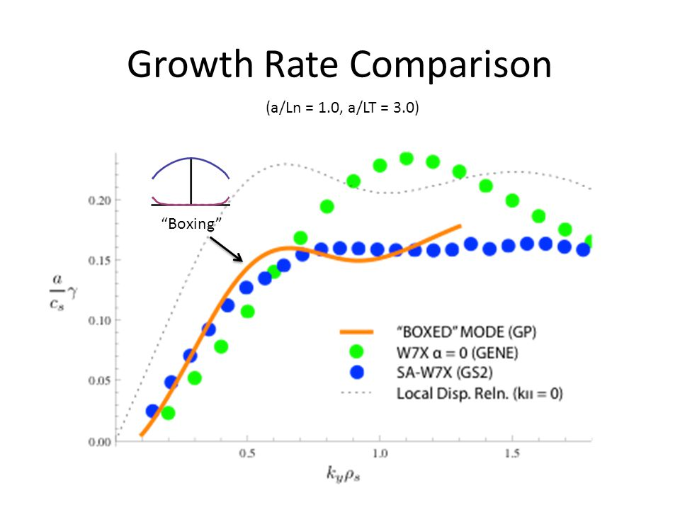 Growth Rate Comparison (a/Ln = 1.0, a/LT = 3.0) Boxing